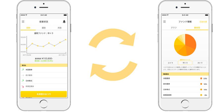おつりで長期分散投資アプリ「トラノコ」であとはアプリで運用状況を確認