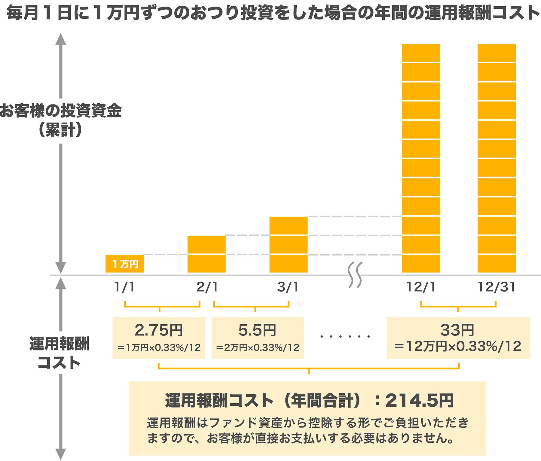 おつりで長期分散投資アプリ「トラノコ」年間の運用報酬額のイメージ
