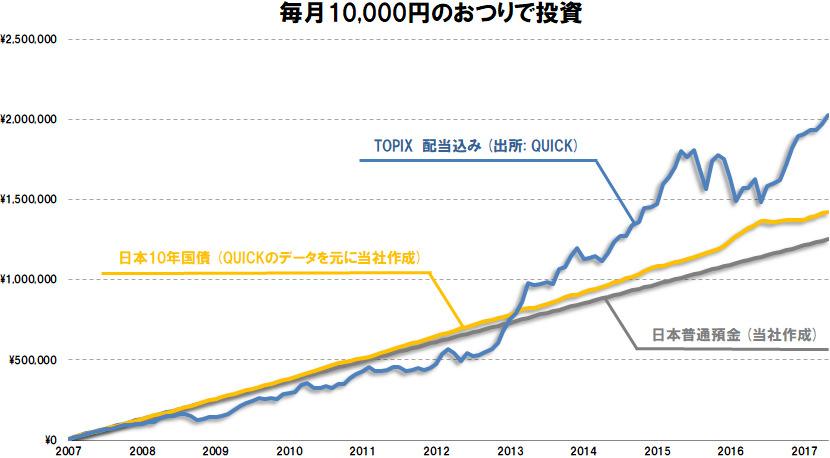 おつりで長期分散投資アプリ「トラノコ」の投資の時間分散メリット